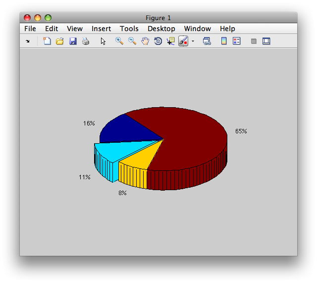 how to produce a bar chart on matlab