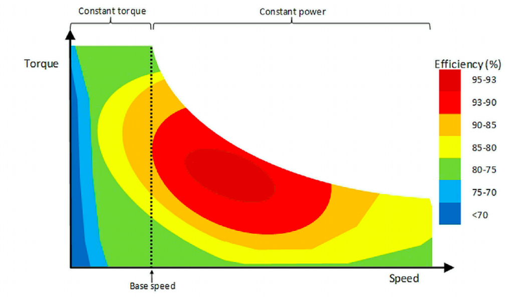 3 Electric Motor Torque Characteristics With Efficiency Map