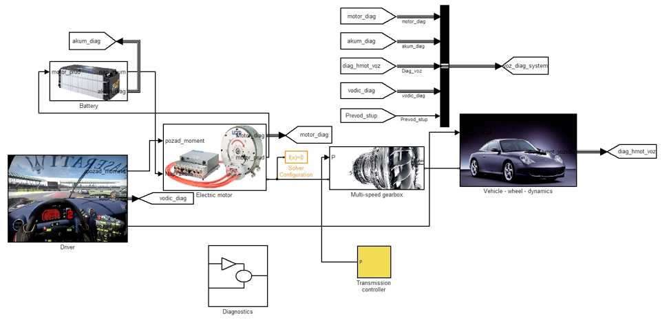 Mathematical modeling of the electric drive train of the sports car