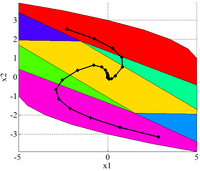 Model Predictive Control via Multiparametric Programming