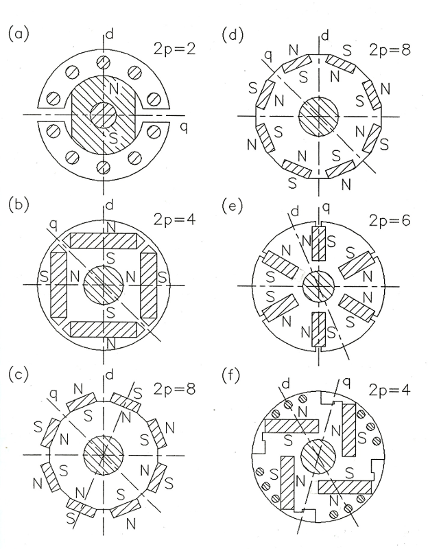 p16780_01_obr01. Fig. 1 Rotor configurations for permanent magnet synchronous motor
