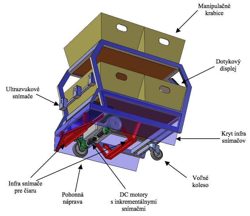 Robocar – mobilný robotický vozíkový systém