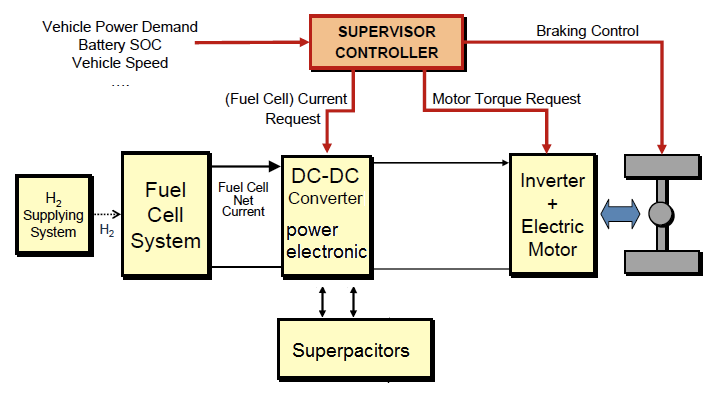 Fuel Cell Engine Diagram Layout Wiring Diagrams